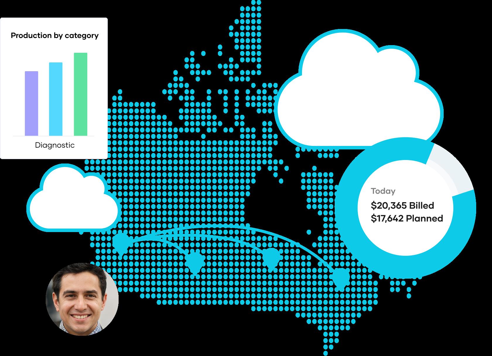 Cloud-Based Dental Software